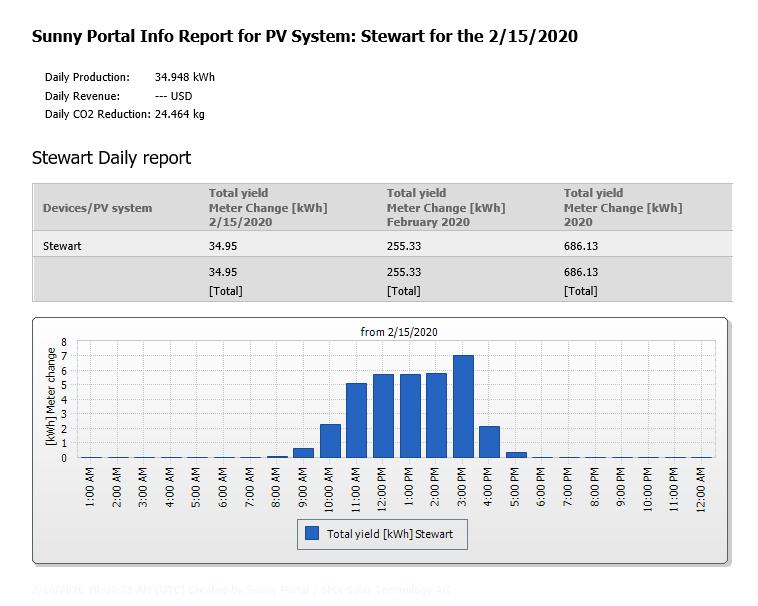 Daily Solar Production Report - Niagara County, NY